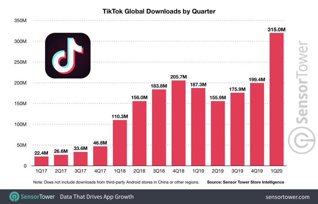 La clave del éxito de TikTok global tiktok